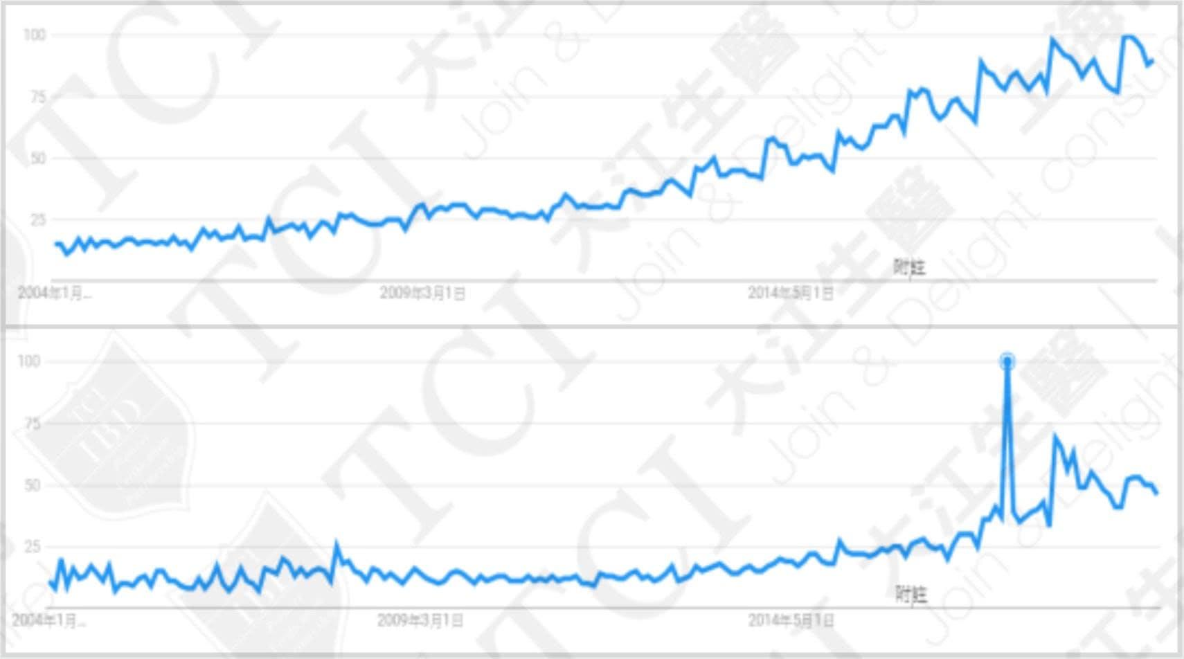 全球市場對益生菌(上圖)和益生質(下圖)關注度不斷上升, 資料來源:Google Trends