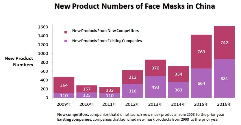 new product numbers of face masks in china