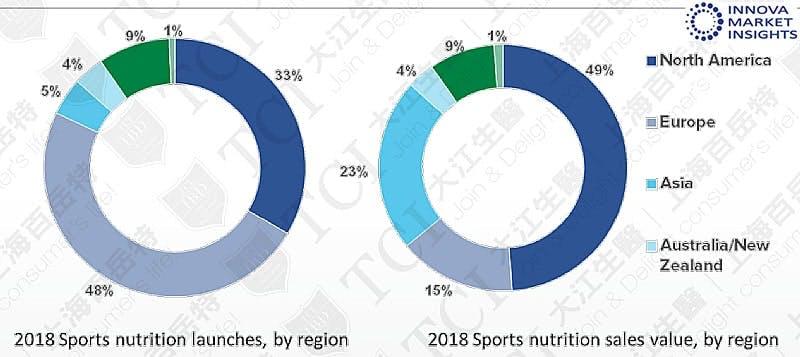 全球各區運動營養品產品數量與銷 售比例(2018), 資料來源: Innova market insights