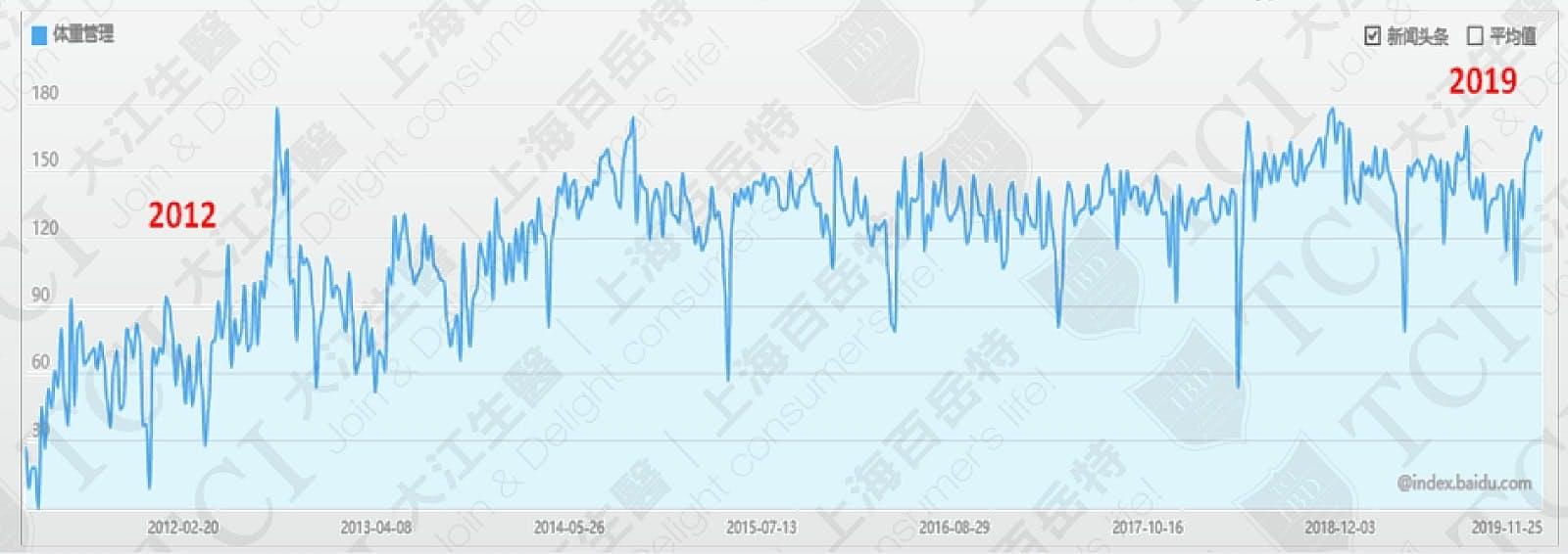 體重管理網路搜尋量, 資料來源: 百度指數