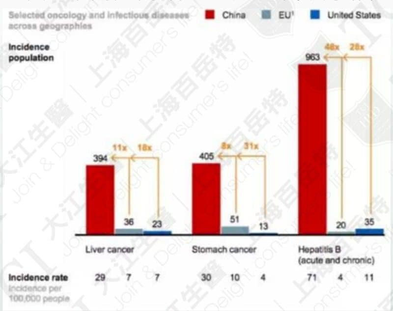 中國肝臟疾病發生率高於歐美 / 資料來源: McKinsey & Company