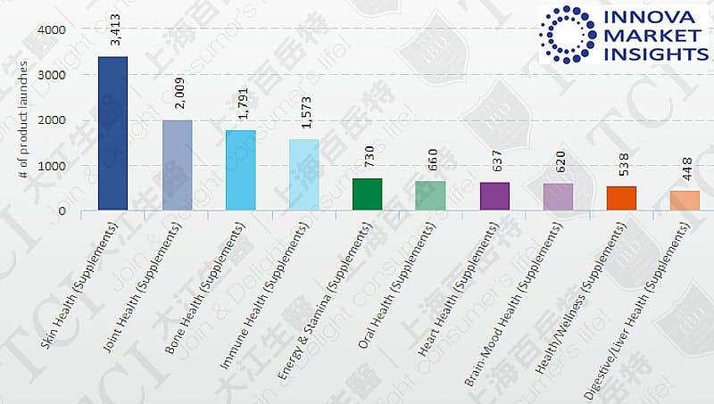 新上市各功能膠原蛋白產品數量 (2016-2019), 資料來源: Innova market insights