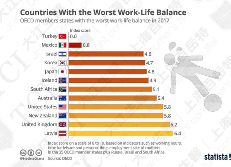 全球工作與生活平衡最差國家排名(2017) / 資料來源:Statista