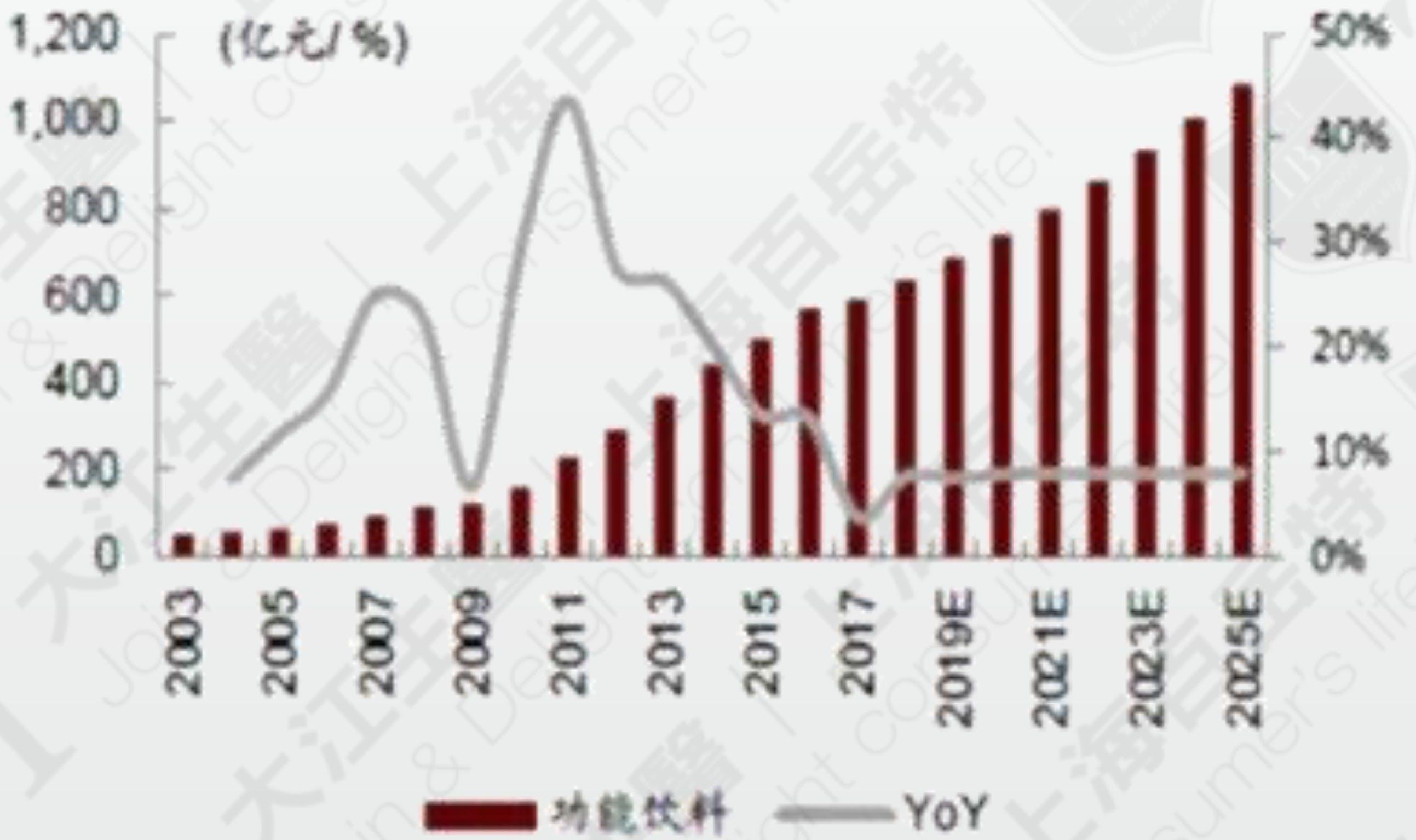 中国功能性饮品市场规模与趋势(2017) 资料来源: Euromonitor