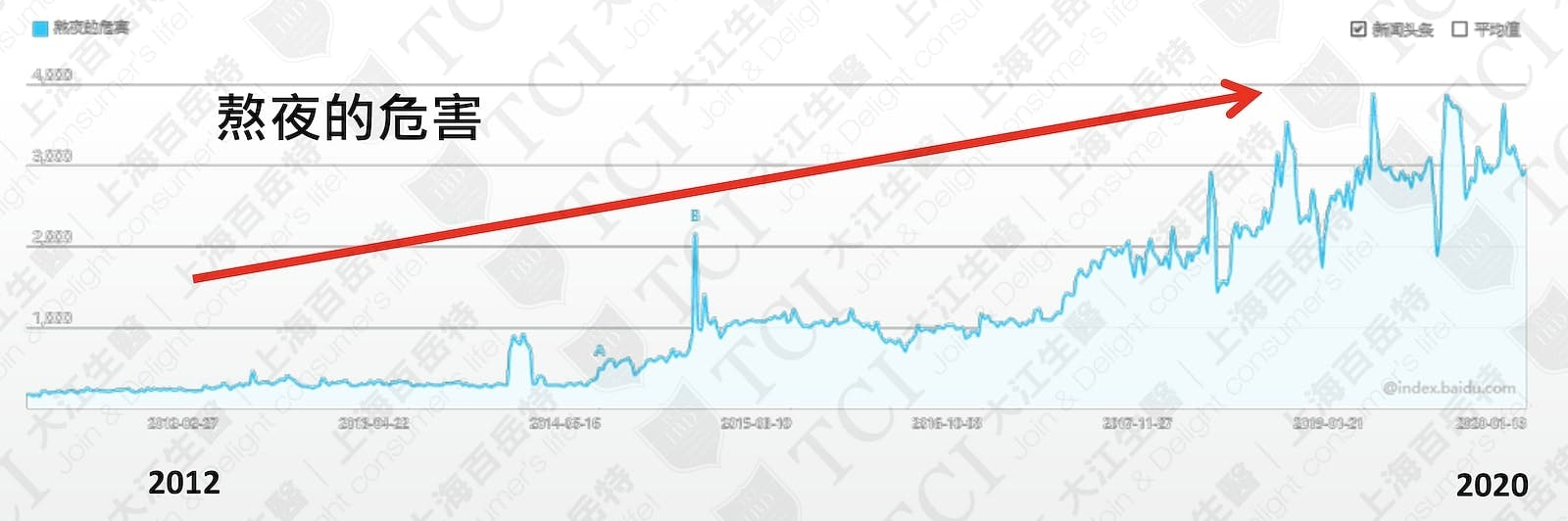 熬夜的危害網路搜尋量 / 資料來源: 百度指數