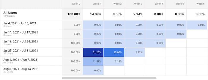 Metrics supporting user retention data