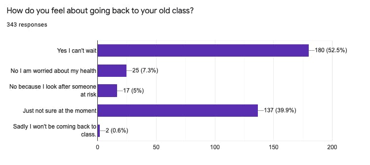survey results on how pilates customers would feel returning to class