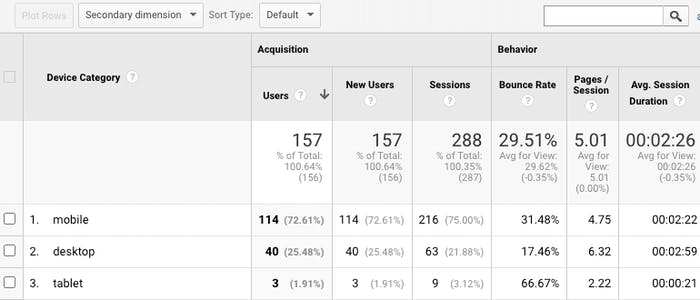 Metrics breaking down the stats between usage on mobile and desktop devices