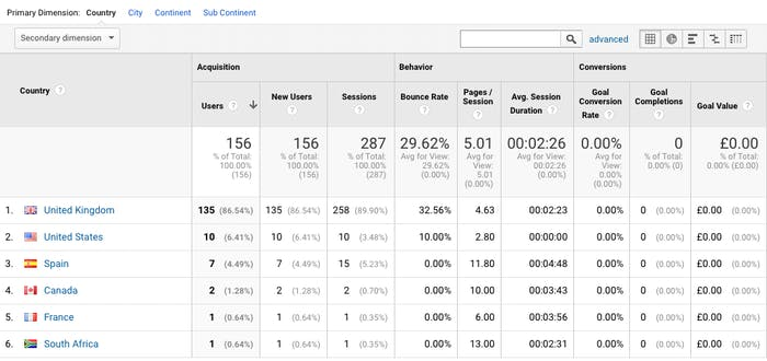 The metrics breaking down where users are based, bounce rate per location and in-depth SEO analysis