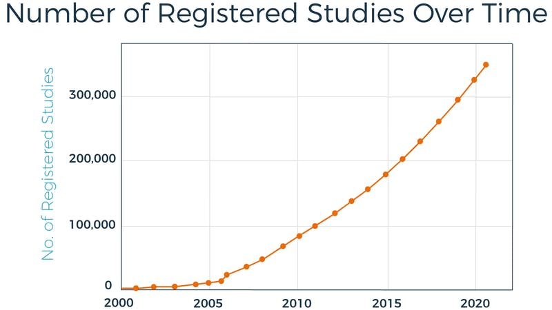 Number of Registered Studies Over Time