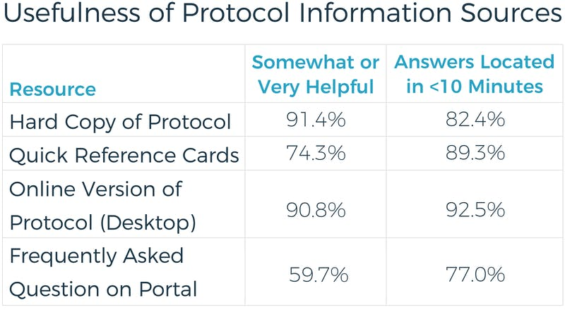 Usefulness of Protocol Information Sources