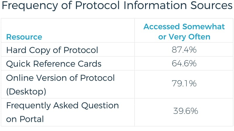 Frequency of Protocol Information Sources