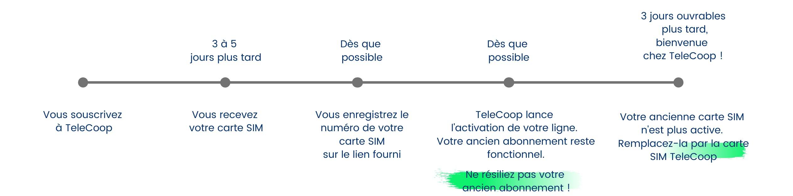 Frise indiquant les étapes pour conserver son numéro : souscription, reception de la carte Sim (3 à 5 jours plus tard), enregistrement du numéro de la carte sim, activation de la ligne, désactivation de l'ancienne carte sim (3 jours ouvrables plus tard)