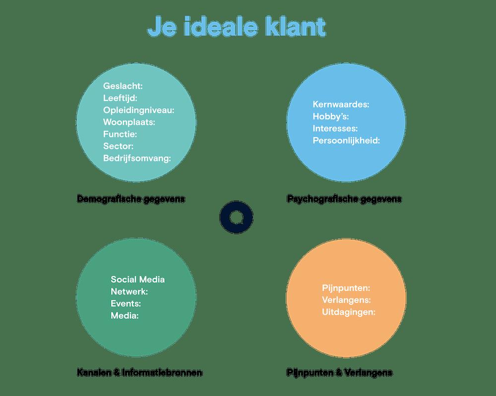 ideale-klant-bepalen