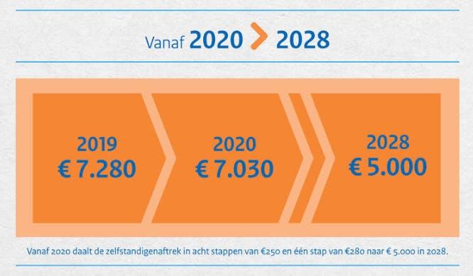 zelfstandigenaftrek-2020-wijzigingen
