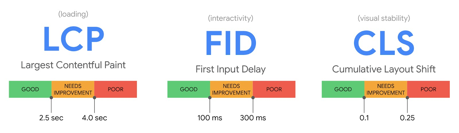 Google Core Web Vitals. LCP, loading. FID, interactivity. CLS, visual stability.