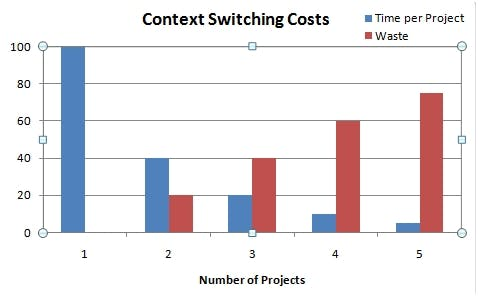 context switching costs, agile methodology