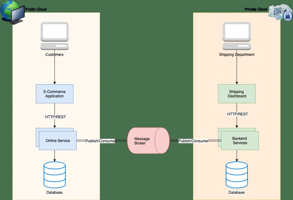 rabbitmq, public vs. private cloud, queue shoveling