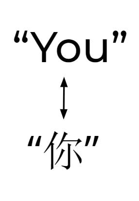 chinese you translation