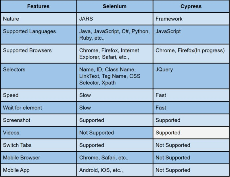 cypress, selenium, pros and cons