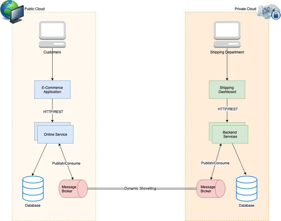 rabbitmq, public vs. private cloud