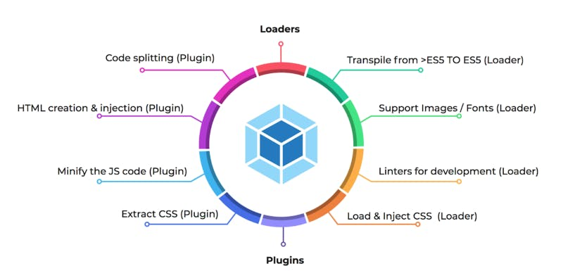 Dissecting Webpack: Part II