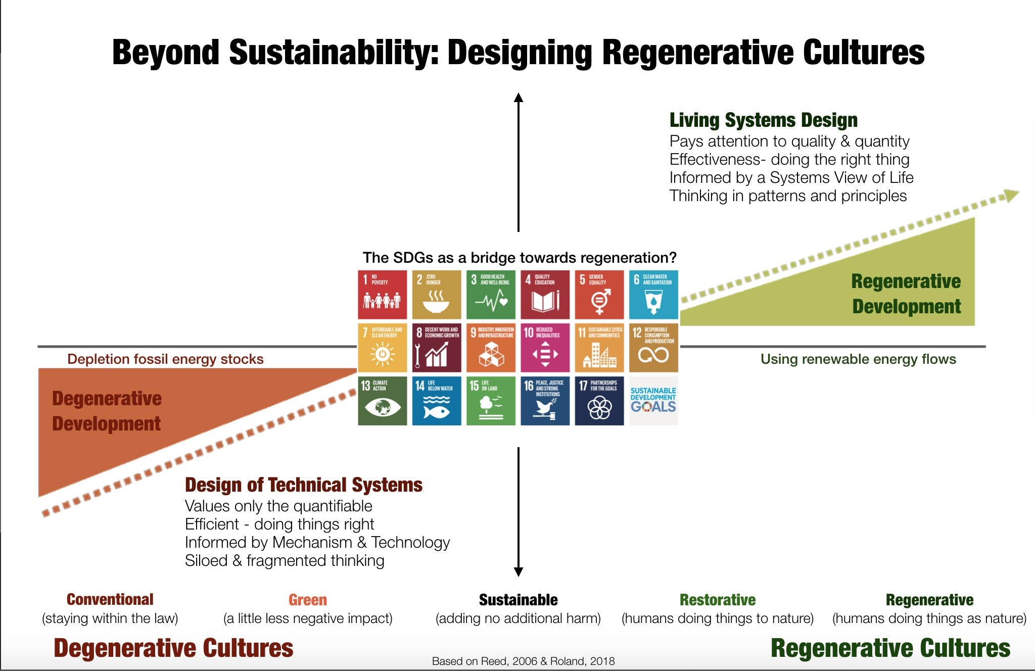 tech for good, sustainability, positive impact, green it, regenerative cultures