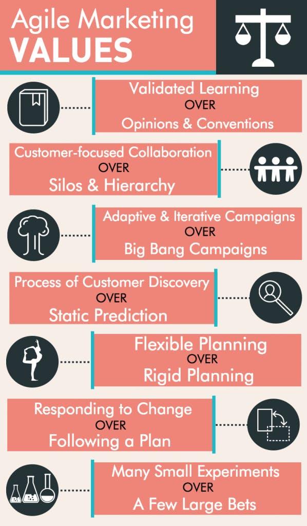 agile methodology, agile marketing values