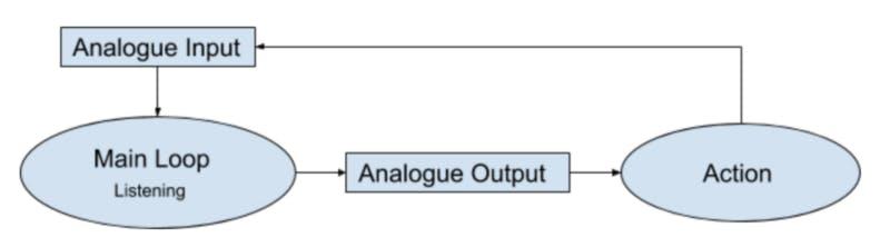 analogue input, modular charged impulses