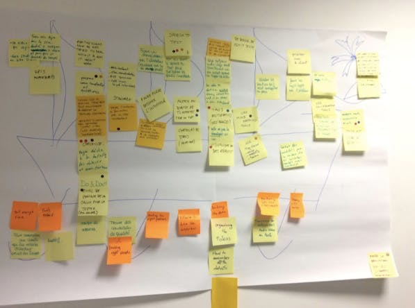 post its, agile project management