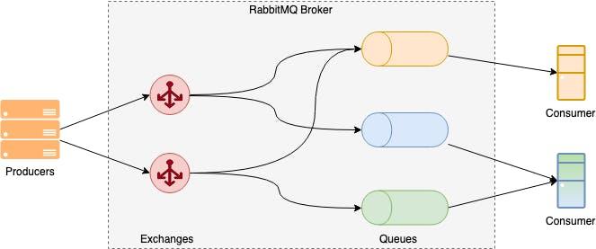 rabbitmq broker