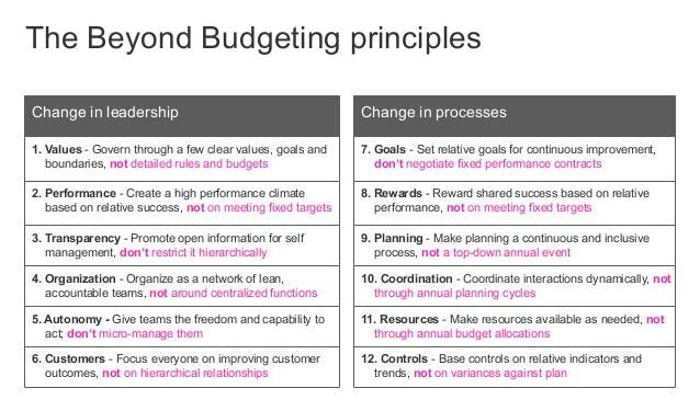 beyond budgeting principles, agile methodology