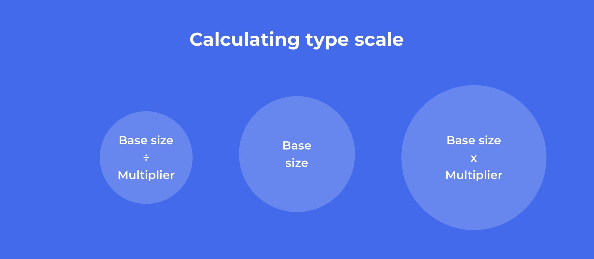 calculating type scale