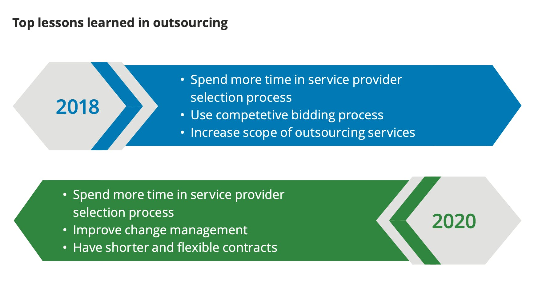 lessons learned in outsourcing