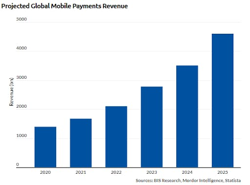 mobile-payment-software-type-revenue