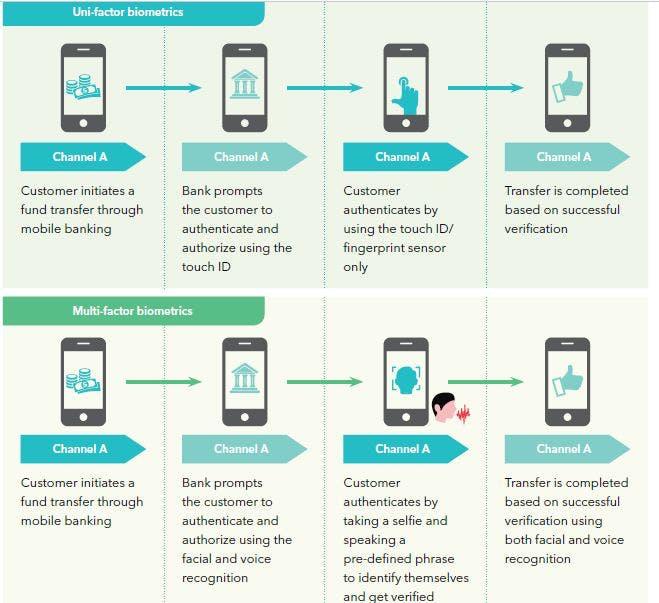 biometrics-mobile-banking-trend