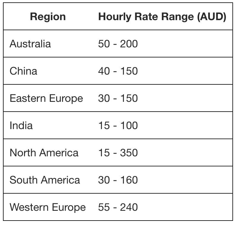 Rates in regions