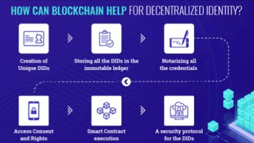 blockchain in saas development