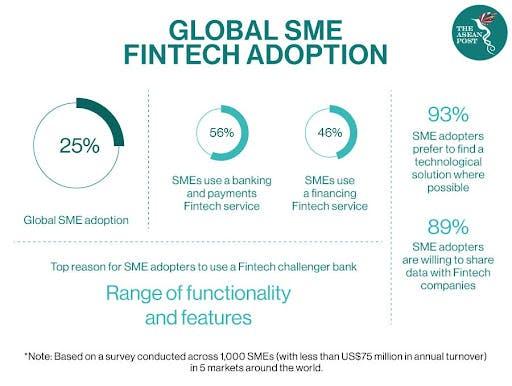 sme-fintech-market