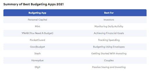best-fintech-software-2021-budgeting-apps