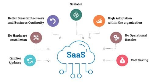 advantages of saas app development