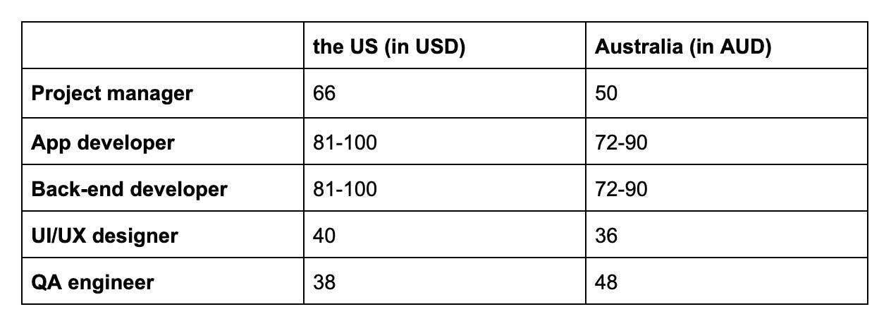 table of average hourly rates