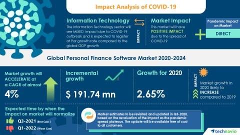 Personal finance app market trends covid
