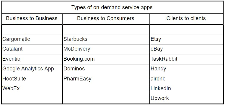 types of on-demand service apps