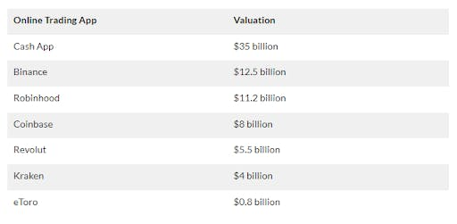 trading-apps-valuation