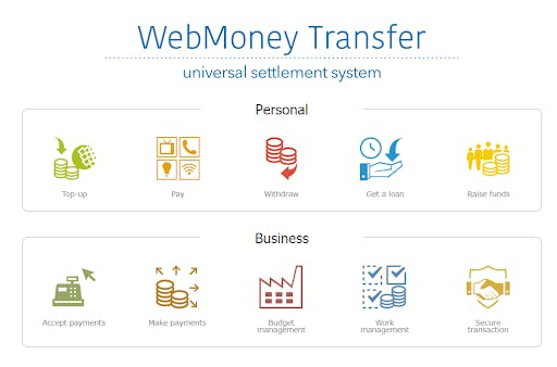russian fintech pioneers webmoney
