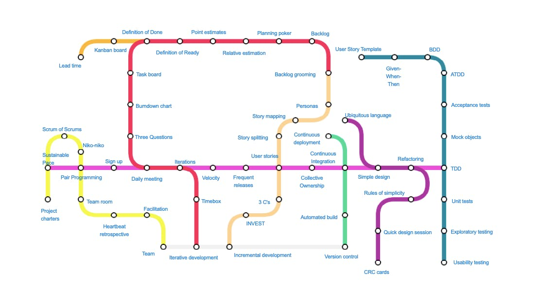 Agile practices visualised as a subway map