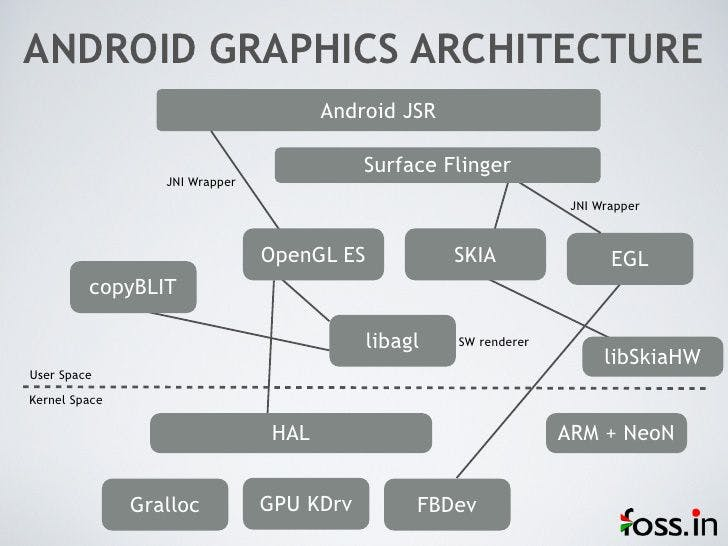 Android graphics architecture