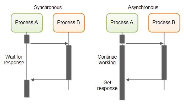 synchronous vs asynchronous communication setup
