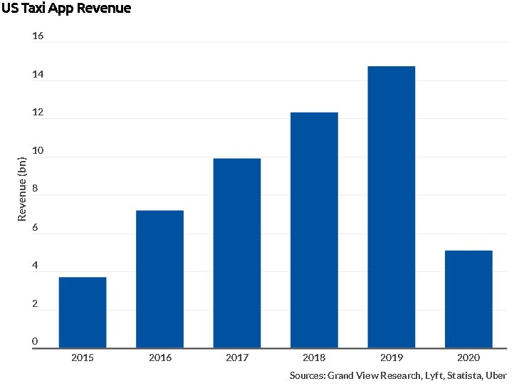 US Taxi App Revenue